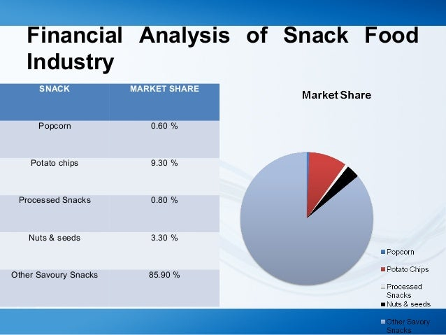 snack food industry The global market for snack foods is projected to exceed us$630 billion by 2020, driven by robust demand for functional snacks, and the rising popularity of protein.