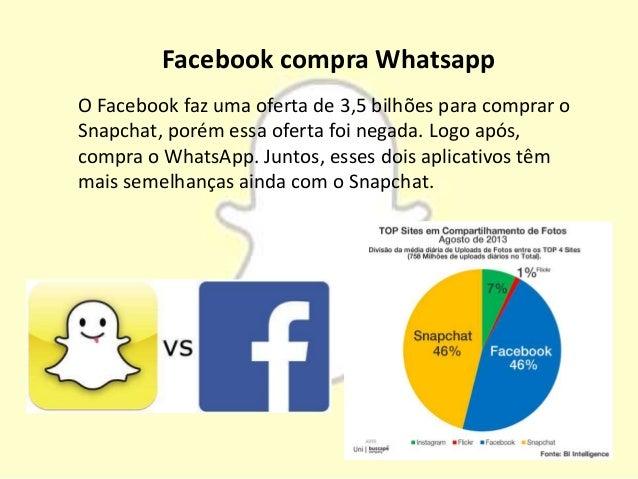 Facebook compra Whatsapp O Facebook faz uma oferta de 3,5 bilhões para comprar o Snapchat, porém essa oferta foi negada. L...