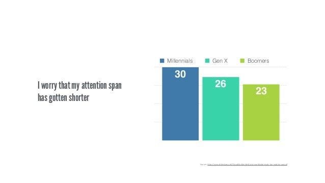 0 7,5 15 22,5 30 23 26 30 Millennials Gen X Boomers I worry that my attention span has gotten shorter Source: https://www....