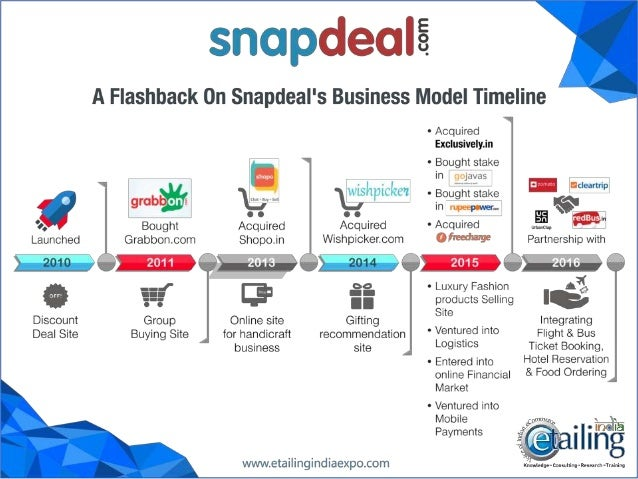 a00d8e100ad Snapdeal expands into market for online services. A flashback on Snapdeal s  business model timeline.