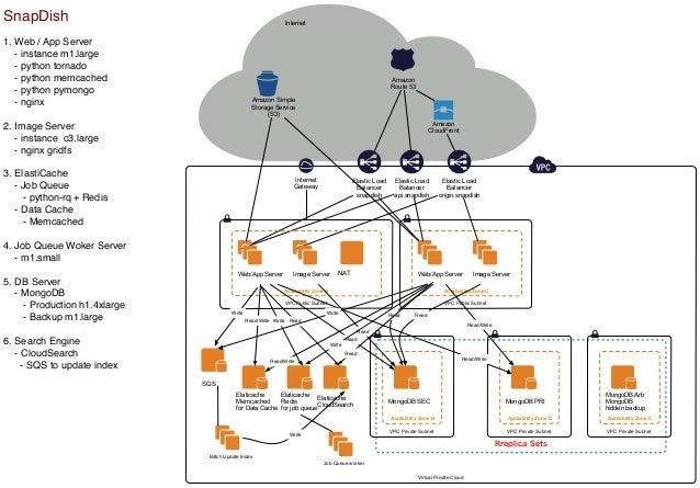 SnapDish  Internet  1. Web / App Server - instance m1.large - python tornado - python memcached - python pymongo - nginx  ...