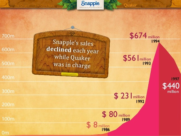 snapple case analysis Customer innovation study dr pepper snapple group speeds up new product launch and go-to-market  situation analysis dr pepper snapple.