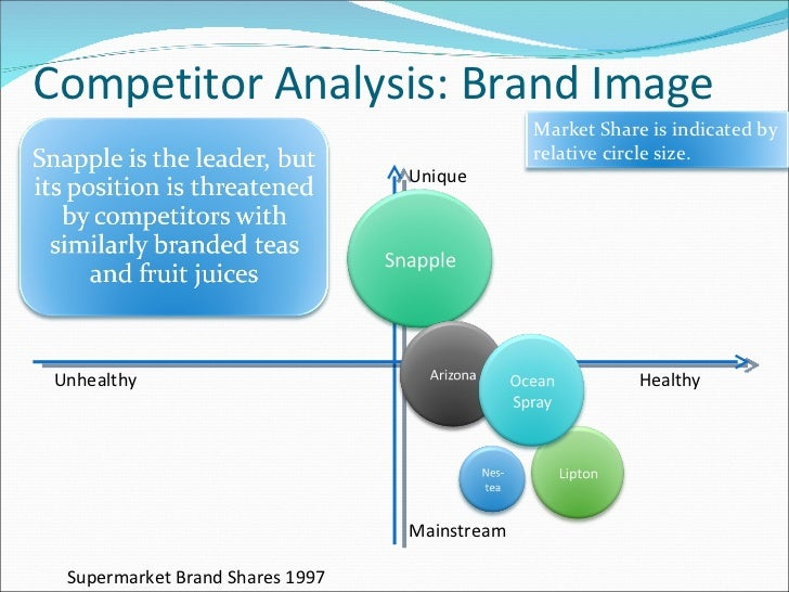 marketing and snapple target market Brief overview of marketing  snapple beverages l started in 1970's as new york area health-  who was the target market segment.