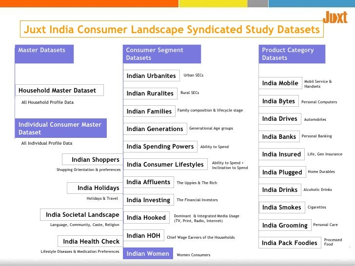 Indians consumer preferences