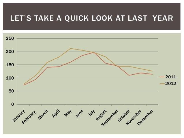 Snapshot of 2013 Real Estate Market Slide 2