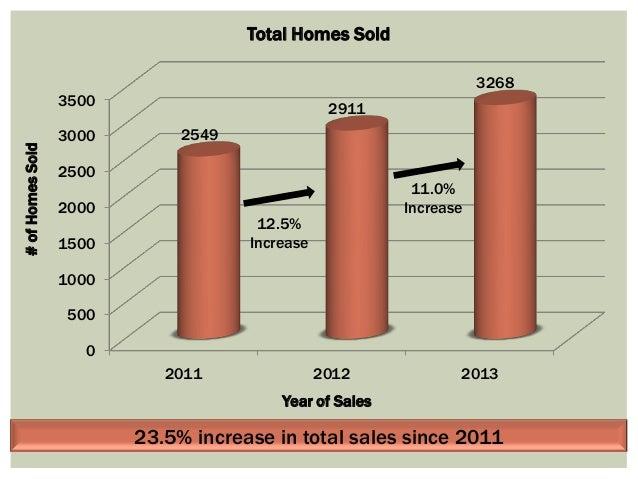 Snapshot of current real estate market Slide 3