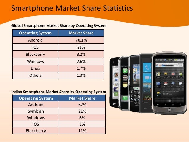Indian Market Share held by leading Smartphone operating systems 2012 (Estimated)Smartphone Brand Market ShareSamsung 32.7...