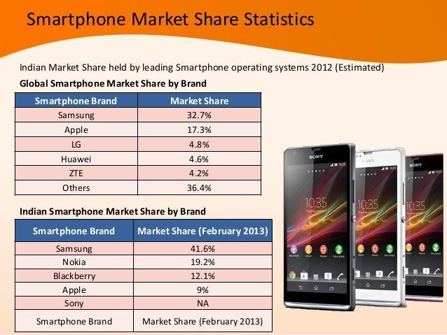 Tablets Market Share StatisticsOperating System Market ShareAndroid 88%iOS 10%Windows 1%Blackberry 1%Indian Tablet Market ...
