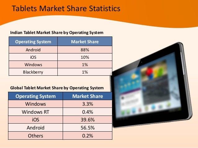 Tablet Brand Market ShareApple 39.6%Samsung 17.9%Amazon 3.7%Asus 5.5%Microsoft 1.8%Others 31.5%Tablets Market Share Statis...