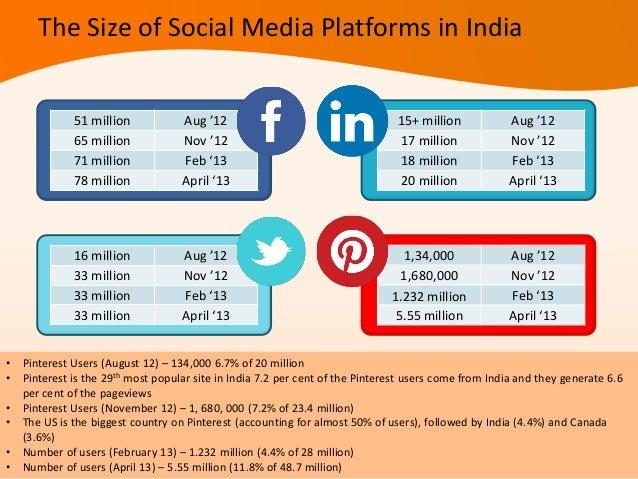 INDIA CHINA USA UKFACEBOOK USERS 63 million 580k 158 million 31 millionTWITTER USERS(not updated)-400+ million*(Sina Weibo...