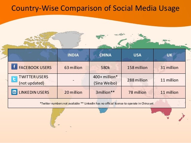 Facebook penetration percentages of the top ten countries:United States -- 50.22 %Brazil -- 34.88 %India -- 5.44 %Indonesi...