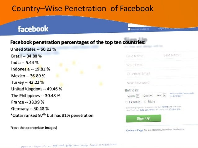 Twitter penetration percentages of the top ten countries:Argentina-15 %China -- 2.64 %India -- 2.65 %United States -- 7.29...