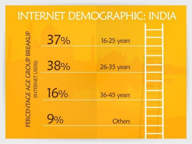 THE URBAN RURAL DIVIDE  62% 38%  Urban Internet Base Rural Internet Base  Preference Preference  1. Entertainment 1. Commu...