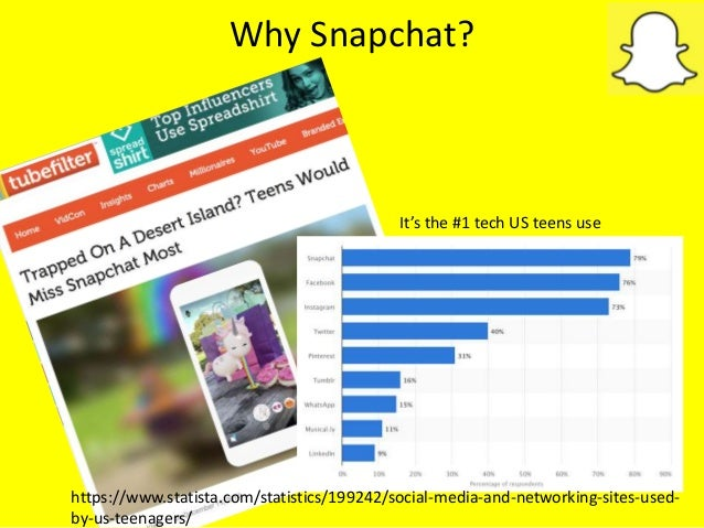 Why Snapchat? It's the #1 tech US teens use https://www.statista.com/statistics/199242/social-media-and-networking-sites-u...