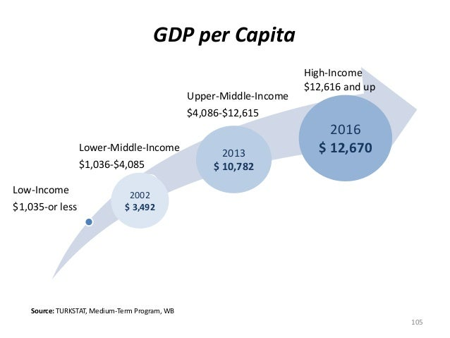 GDP per Capita Low-Income $1,035-or less Lower-Middle-Income $1,036-$4,085 Upper-Middle-Income $4,086-$12,615 105 High-Inc...