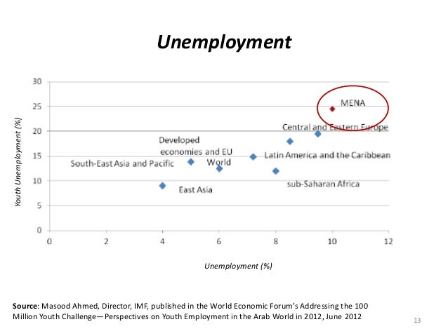 Unemployment 13 YouthUnemployment(%) Unemployment (%) Source: Masood Ahmed, Director, IMF, published in the World Economic...