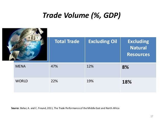 Trade Volume (%, GDP) 17 Source: Behar, A. and C. Freund, 2011, The Trade Performance of the Middle East and North Africa ...