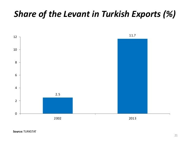Source: TURKSTAT Share of the Levant in Turkish Exports (%) 21 2.5 11.7 0 2 4 6 8 10 12 2002 2013