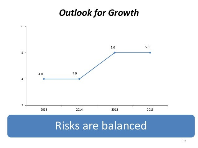 Outlook for Growth Risks are balanced 32 4.0 4.0 5.0 5.0 3 4 5 6 2013 2014 2015 2016