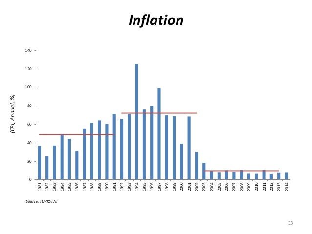 Inflation 0 20 40 60 80 100 120 140 1981 1982 1983 1984 1985 1986 1987 1988 1989 1990 1991 1992 1993 1994 1995 1996 1997 1...