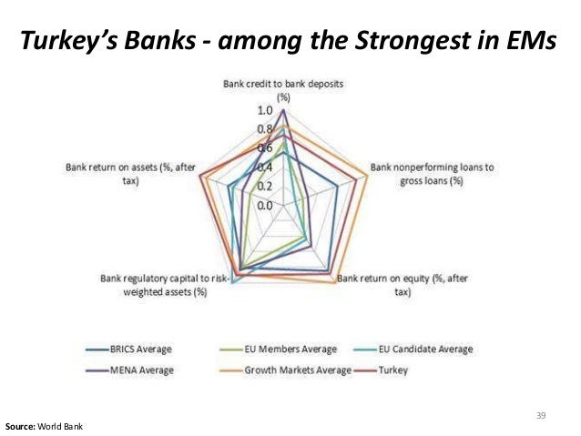 Turkey's Banks - among the Strongest in EMs 39 Source: World Bank