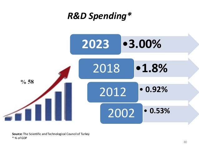 Source: The Scientific and Technological Council of Turkey * % of GDP R&D Spending* 80 •3.00%2023 •1.8%2018 • 0.92%2012 • ...