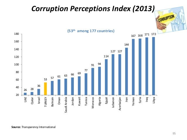 Corruption Perceptions Index (2013) (53th among 177 countries) Source: Transparency International 95 26 28 36 53 57 61 63 ...