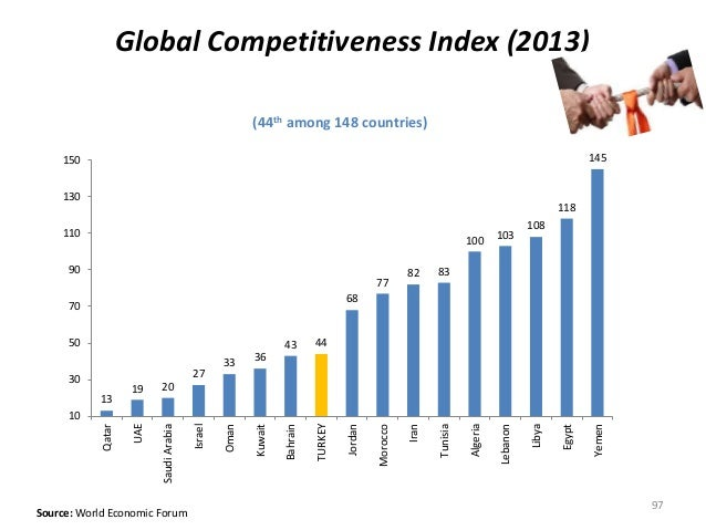 (44th among 148 countries) Source: World Economic Forum Global Competitiveness Index (2013) 97 13 19 20 27 33 36 43 44 68 ...
