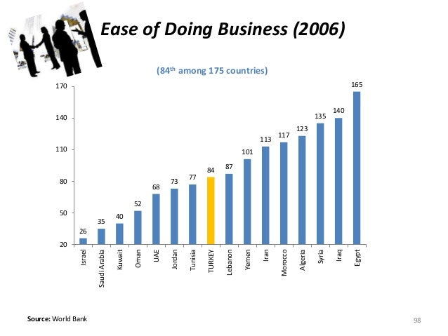 (84th among 175 countries) Source: World Bank Ease of Doing Business (2006) 98 26 35 40 52 68 73 77 84 87 101 113 117 123 ...