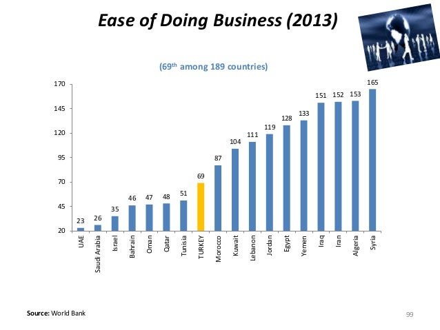 (69th among 189 countries) Source: World Bank Ease of Doing Business (2013) 99 23 26 35 46 47 48 51 69 87 104 111 119 128 ...