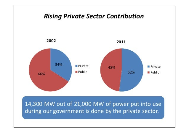 Rising Private Sector Contribution34%66%2002PrivatePublic 52%48%2011PrivatePublic14,300 MW out of 21,000 MW of power put i...