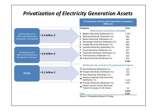 Privatization of Electricity Generation Assets•5,4 billion $Sale/Transfer of 10Electricity DistributionCompanies is Comple...