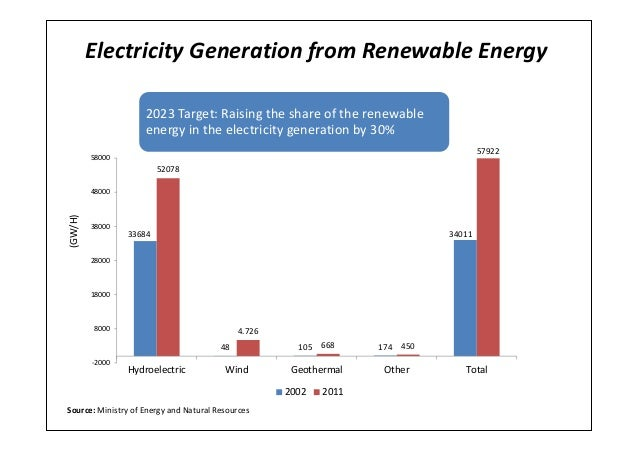 Electricity Generation from Renewable Energy3368448 105 17434011520784.726668 45057922-200080001800028000380004800058000Hy...