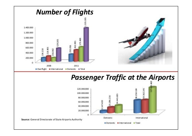 Passenger Traffic at the AirportsNumber of FlightsSource: General Directorate of State Airports Authority0200.000400.00060...