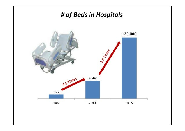 # of Beds in Hospitals7.84435.445123.0002002 2011 2015