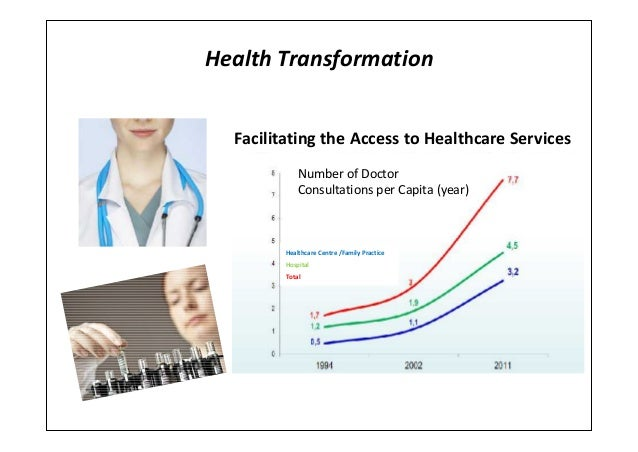 Health TransformationFacilitating the Access to Healthcare ServicesNumber of DoctorConsultations per Capita (year)Healthca...