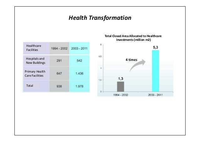 Health TransformationTotal Closed Area Allocated to HealthcareInvestments (million m2)HealthcareFacilitiesHospitals andNew...