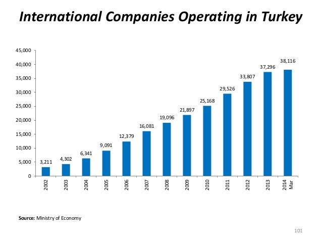 International Companies Operating in Turkey Source: Ministry of Economy 101 3,211 4,302 6,341 9,091 12,379 16,081 19,096 2...