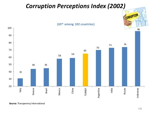 Corruption Perceptions Index (2002) (65th among 102 countries) 31 44 45 58 59 65 70 73 74 96 20 30 40 50 60 70 80 90 100 I...