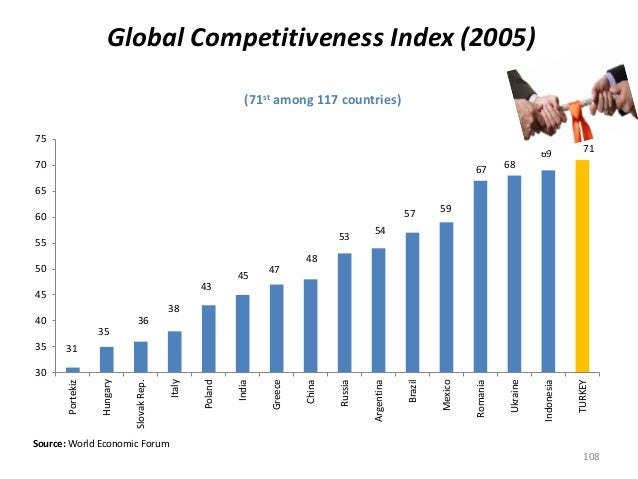 Within the period of 2005-2012, Turkey has ranked higher than Russia, Argentina and Greece.(71st among 117 countries) 31 3...