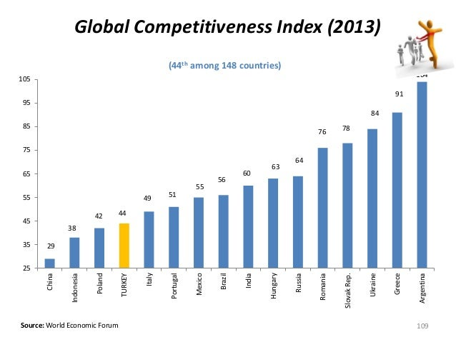 (44th among 148 countries) Source: World Economic Forum Global Competitiveness Index (2013) 29 38 42 44 49 51 55 56 60 63 ...