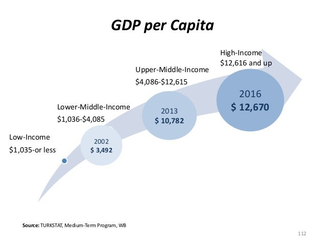 GDP per Capita Low-Income $1,035-or less Lower-Middle-Income $1,036-$4,085 Upper-Middle-Income $4,086-$12,615 112 High-Inc...