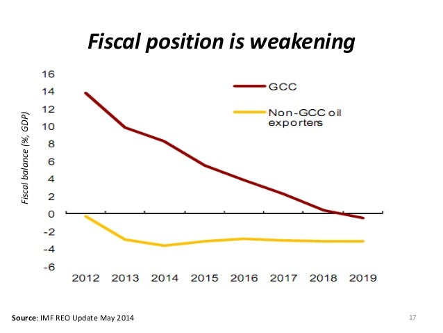 17 Fiscal position is weakening Fiscalbalance(%,GDP) Source: IMF REO Update May 2014