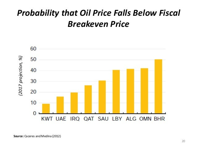 Probability that Oil Price Falls Below Fiscal Breakeven Price 20 (2017projection,%) Source: Caceres and Medina (2012)
