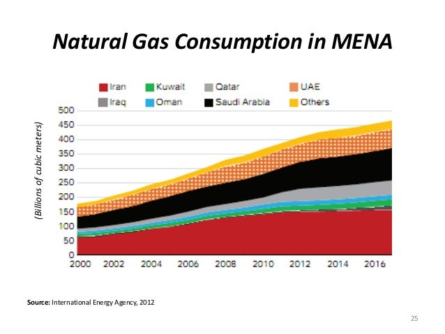 25 Source: International Energy Agency, 2012 (Billionsofcubicmeters) Natural Gas Consumption in MENA