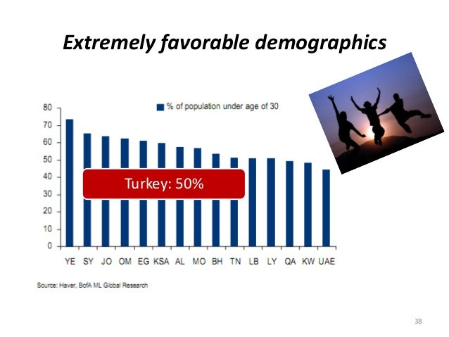 Extremely favorable demographics Turkey: 50% 38