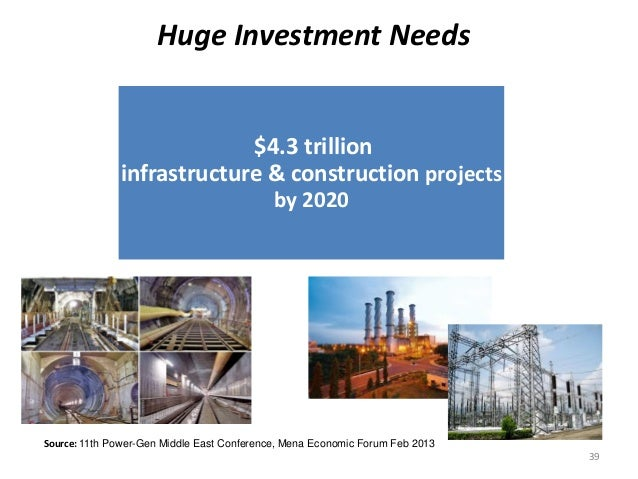Huge Investment Needs $4.3 trillion infrastructure & construction projects by 2020 39 Source: 11th Power-Gen Middle East C...