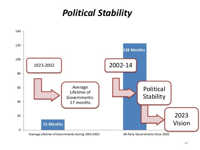 Political Stability 42 15 Months 138 Months 0 20 40 60 80 100 120 140 Average Lifetime of Governments during 1950-2002 AK ...