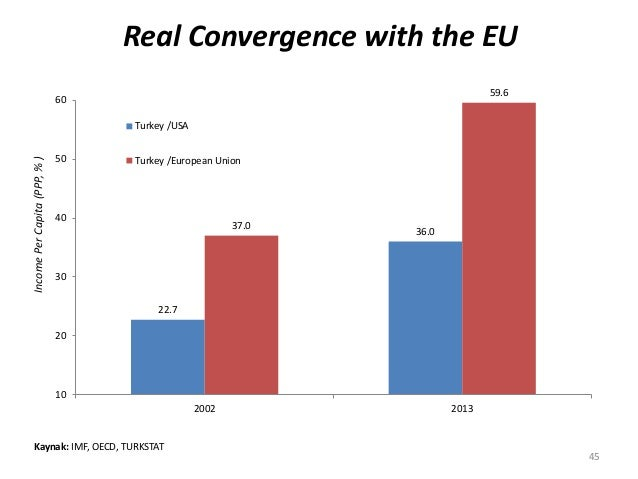 Real Convergence with the EUIncomePerCapita(PPP,%) Kaynak: IMF, OECD, TURKSTAT 22.7 36.0 37.0 59.6 10 20 30 40 50 60 2002 ...