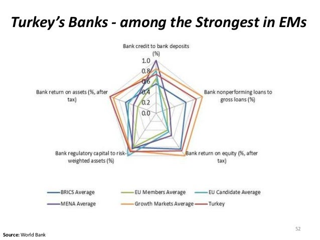 Turkey's Banks - among the Strongest in EMs 52 Source: World Bank